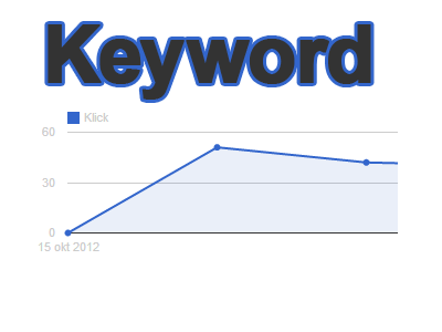 Hur ökar man konverteringen med Adwords