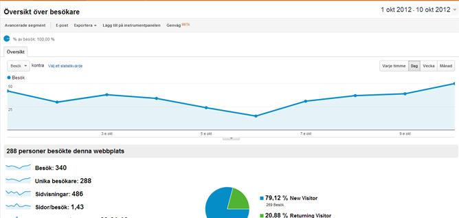 Hur installerar man Google Analytics